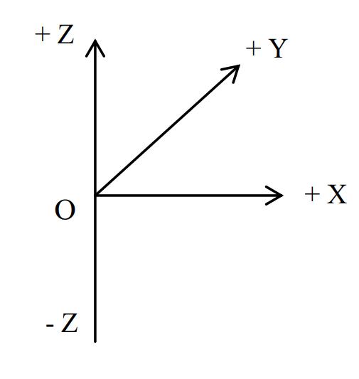 tìm hiểu về hệ trục tọa độ trên máy cnc