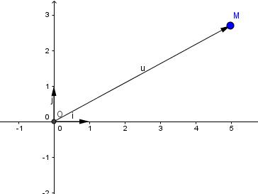 hệ trục tọa độ với tọa độ vecto