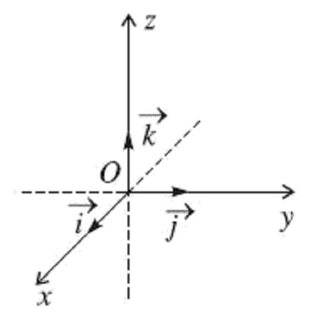 kiến thức hệ trục tọa độ trong không gian