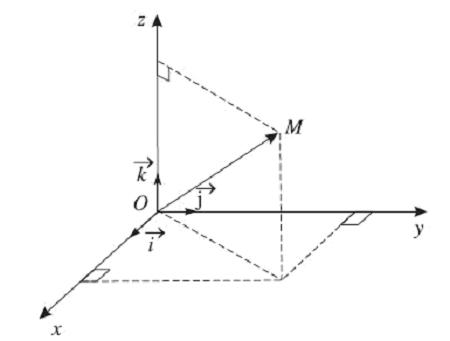 hệ trục tọa độ và tọa độ của điểm trong không gian