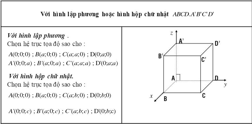 phương pháp gắn hệ trục tọa độ không gian