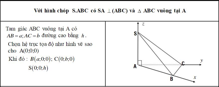 một số ví dụ về hệ trục tọa độ