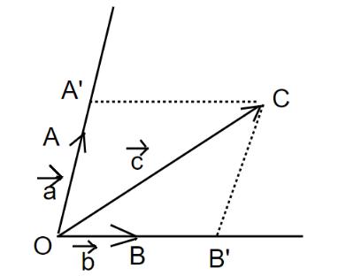 khái niệm tích của vectơ với một số là gì