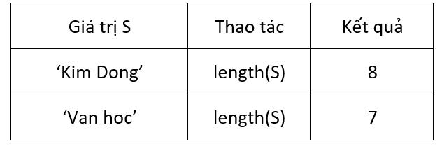 tìm hiểu về hàm length