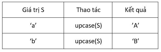 tìm hiểu về hàm upcase